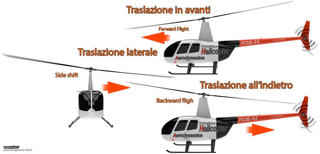 Elicottero A Reazione : Aerodinamica elicottero gizio rotore