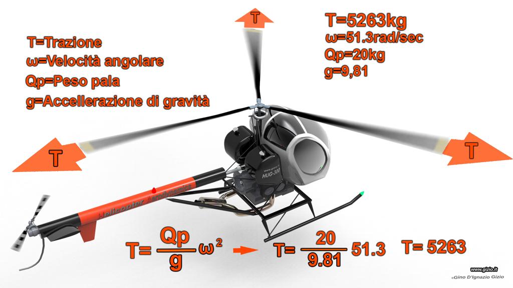 Un Elicottero Di Massa 15000 Kg : Aerodinamica elicottero gizio della pala